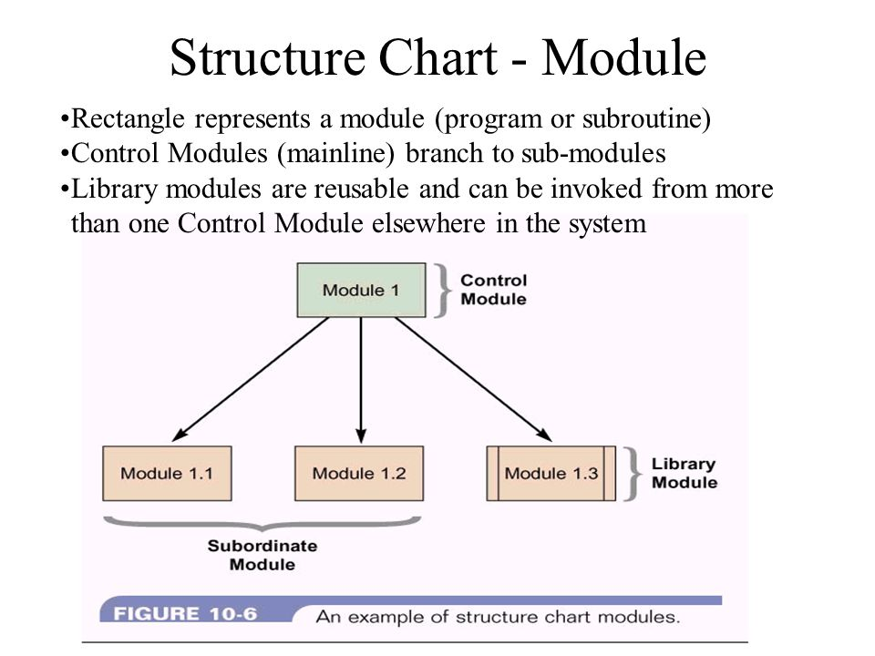 structure charts agenda use of structure charts symbols how to