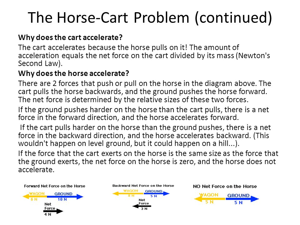 The Horse-Cart Problem (continued)