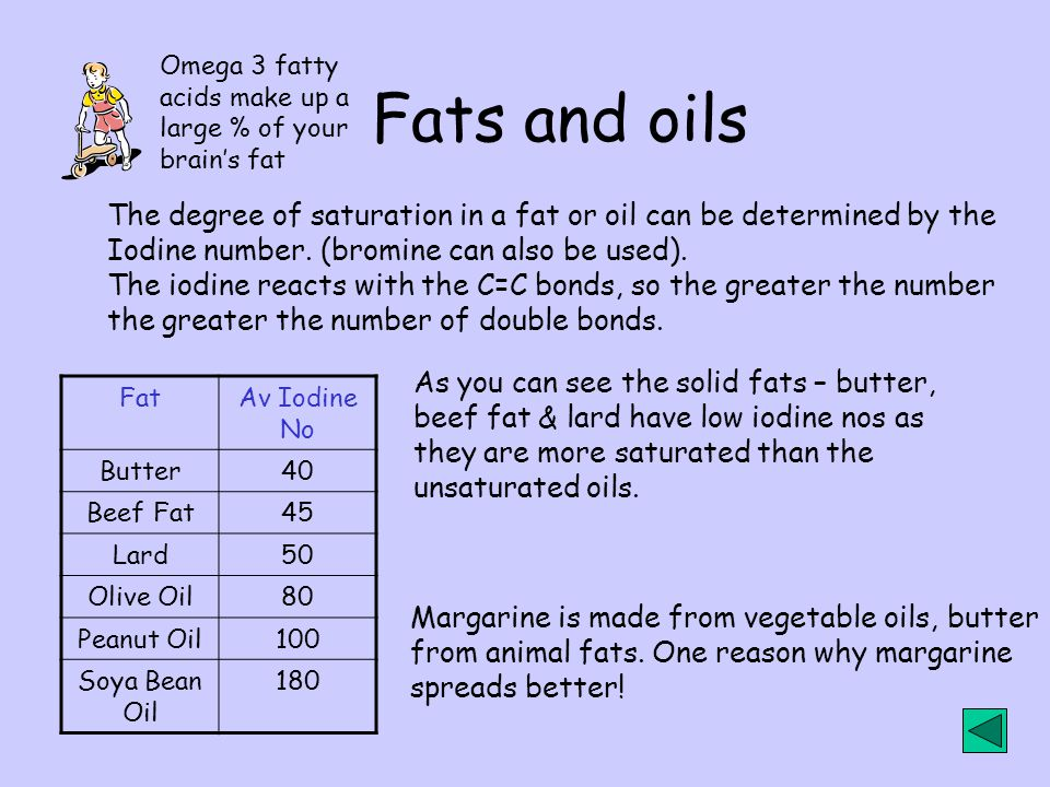 Omega 3 fatty acids make up a. large % of your. brain's fat. Fats and oils. The degree of saturation in a fat or oil can be determined by the.