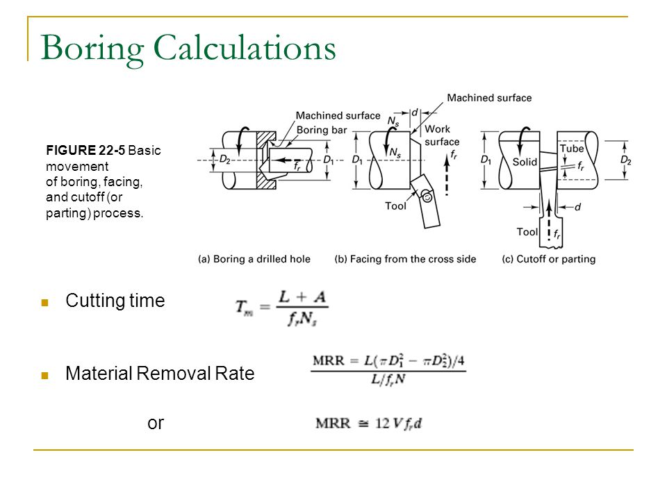 Chapter 22: Turning and Boring Processes - ppt video online