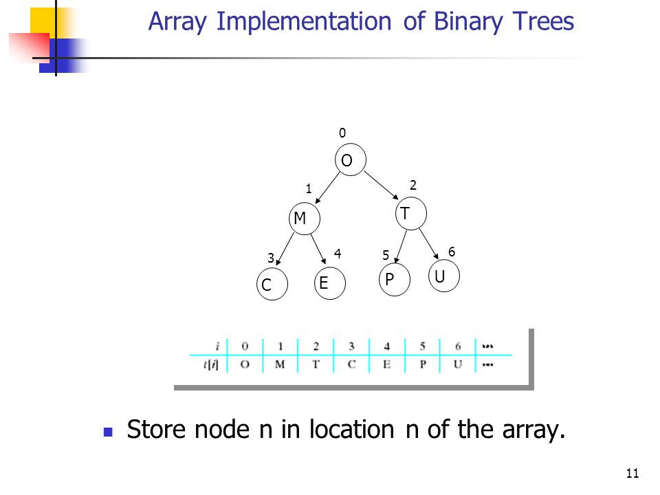 Array Implementation of Binary Trees