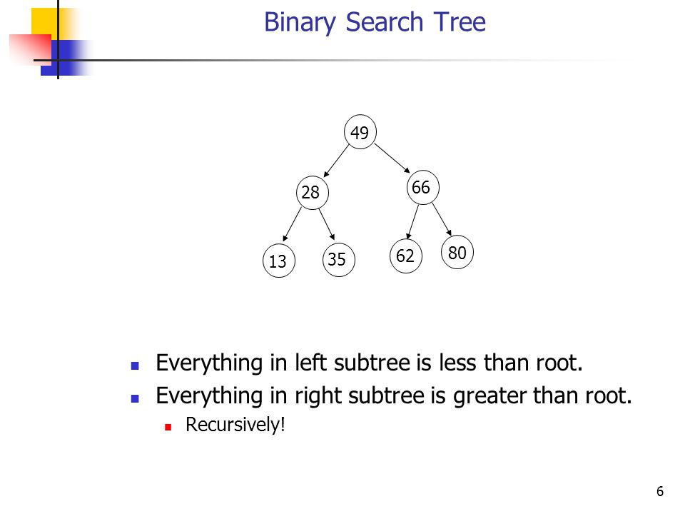 Binary Search Tree Everything in left subtree is less than root.
