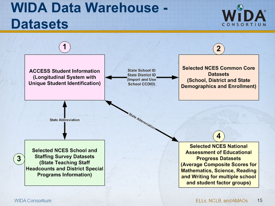 WIDA Data Warehouse - Datasets