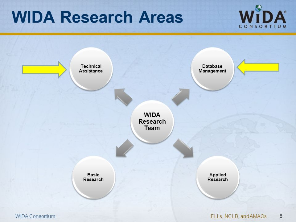 WIDA Research Areas WIDA Consortium WIDA Research Team