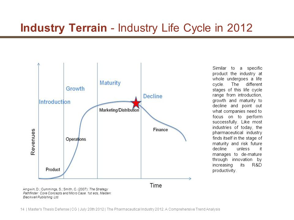 pharmaceutical industry life cycle stage