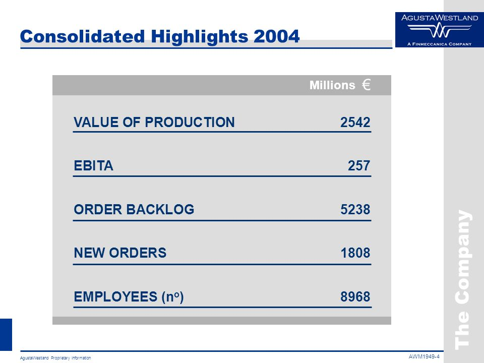 Consolidated Highlights 2004