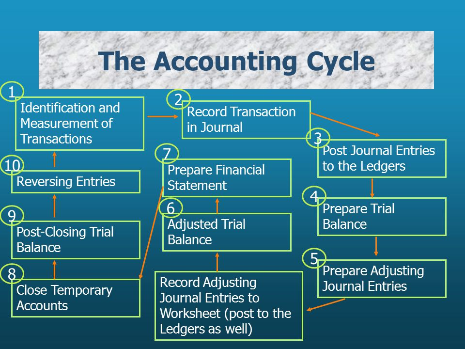 The Accounting Cycle Identification and Measurement of Transactions. 1. Record Transaction in Journal.