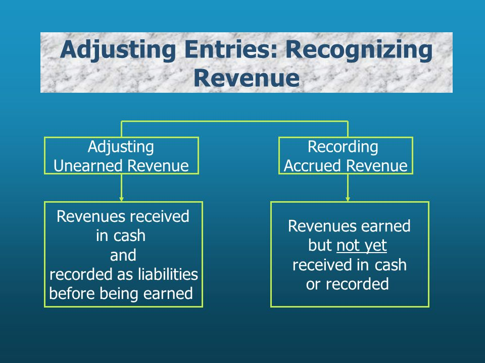 Adjusting Entries: Recognizing Revenue