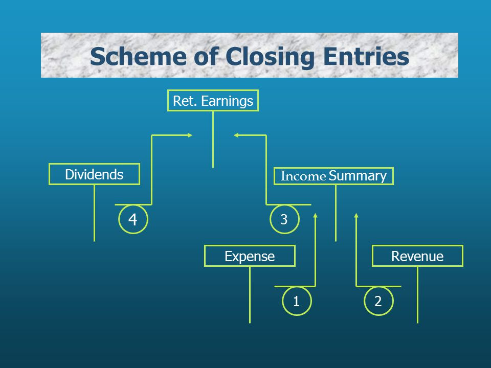 Scheme of Closing Entries