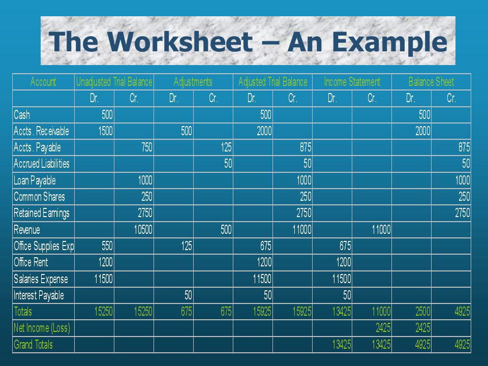 The Worksheet – An Example