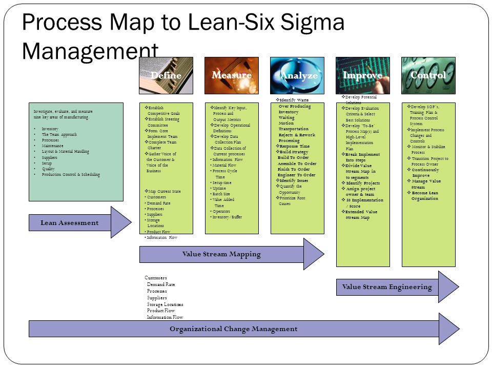 Lean And Six Sigma For Project Management Ppt Video