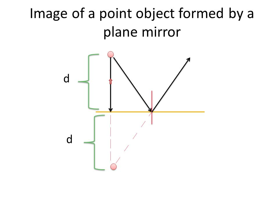 Light Ppt Video Online Download. 21 Of A Point Object Formed By Plane Mirror. Worksheet. Worksheet Images In Plane Mirrors Answers At Clickcart.co