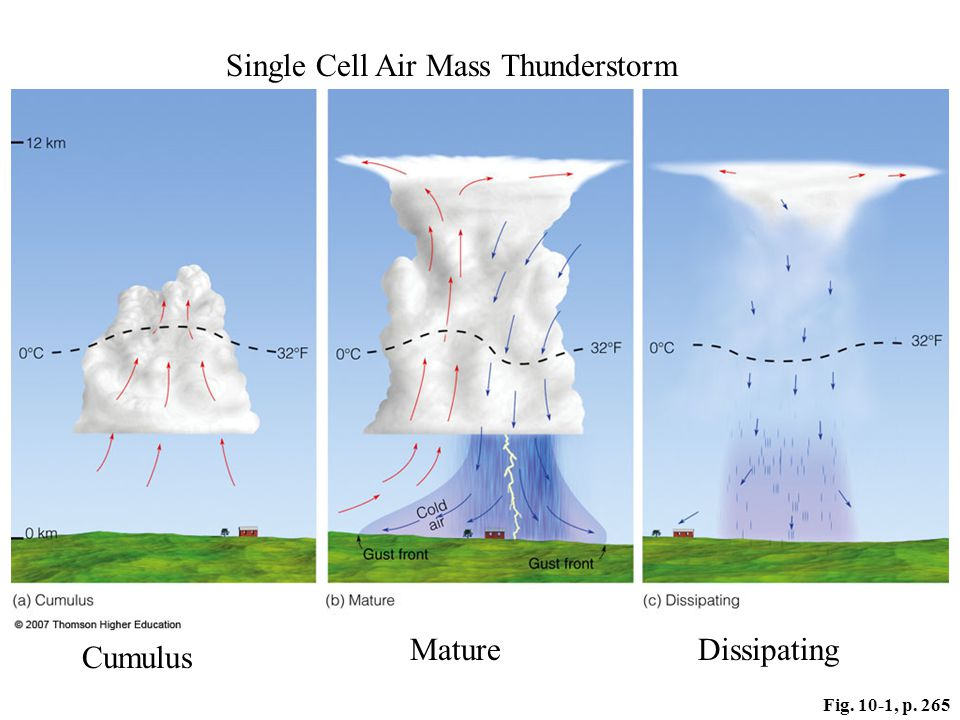 Air Mass Thunderstorm Diagram Where Are Thunderstorms Found Wiring