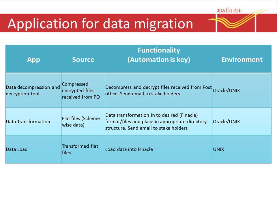 Sanchaya - CBS Data Migration - ppt download