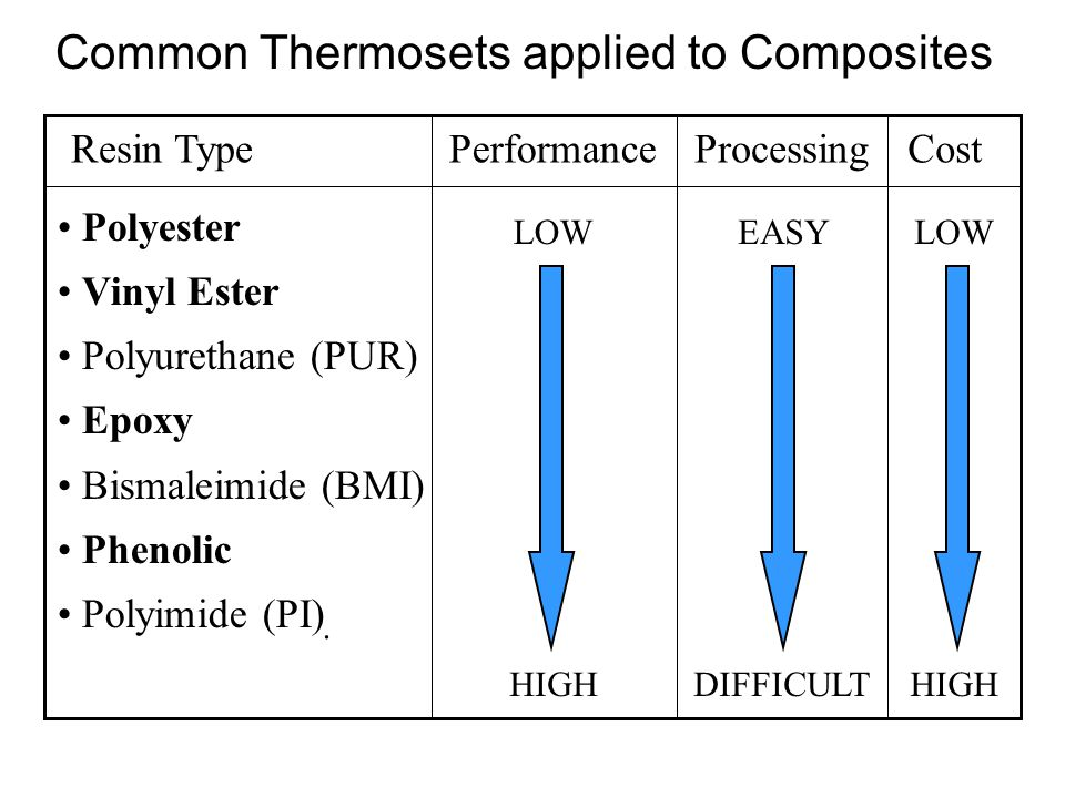Thermoset Plastics Polymerization by chemical reaction of