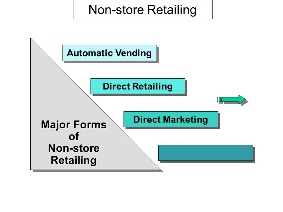 Non-store Retailing Major Forms of Non-store Retailing