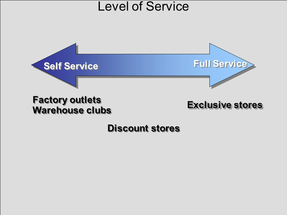 Level of Service Full Service Self Service Factory outlets