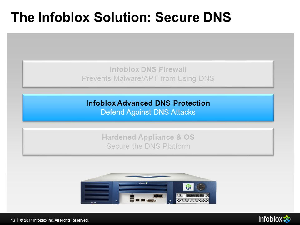 Securing DNS Infrastructure - ppt download