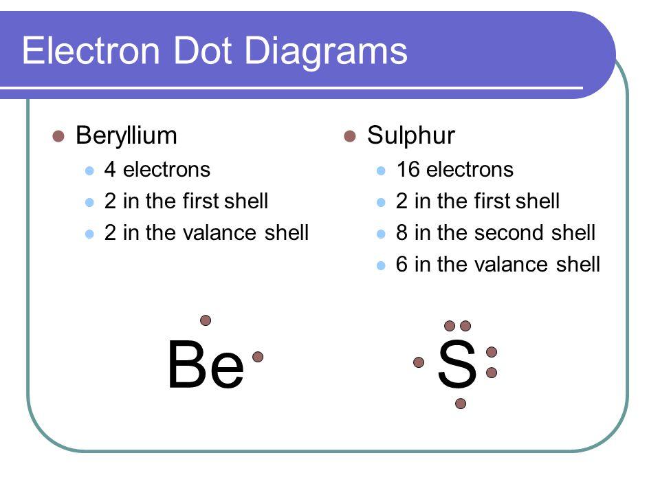 Sulfur Dot Diagram For Beryllium Trusted Wiring Diagram