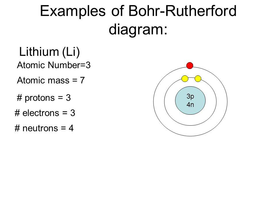 Bohr Model Diagram For Aluminum Download Wiring Diagrams