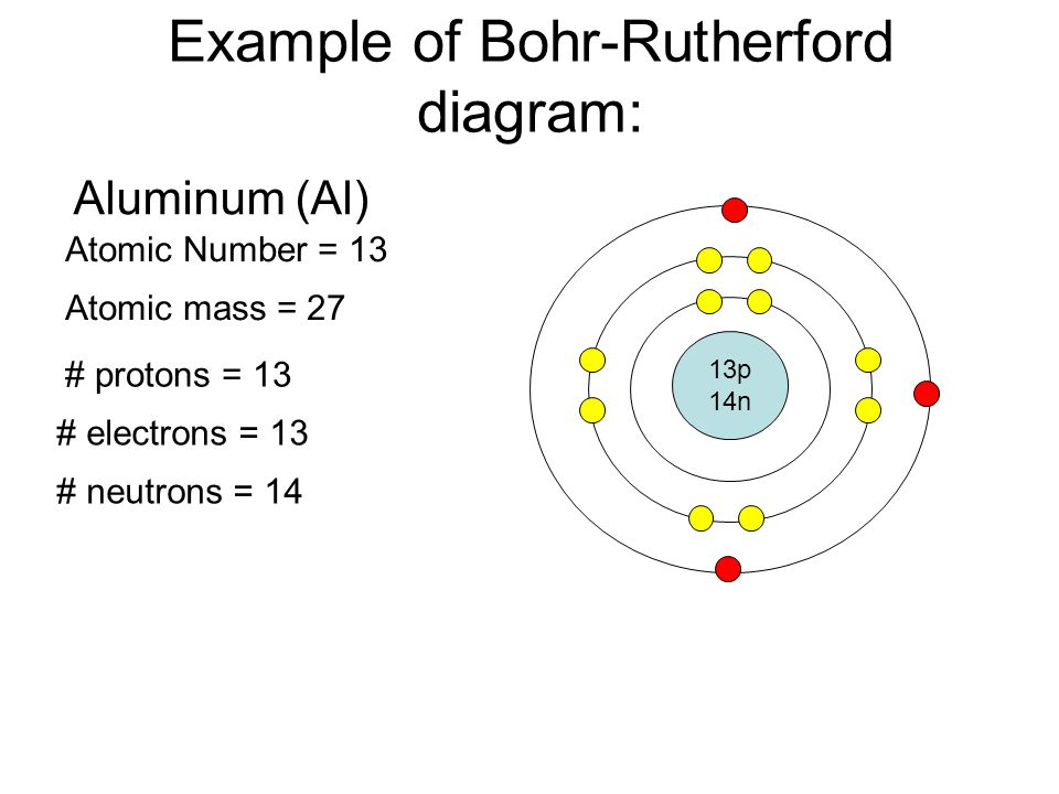 Bohr model diagram for aluminum electrical drawing wiring diagram bohr rutherford diagrams for atoms ppt video online download rh slideplayer com bohr diagram for magnesium bohr diagram for silicon ccuart Images