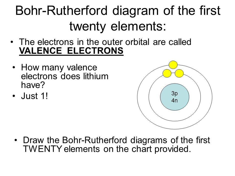Bohr Rutherford Diagram Of The First Twenty Elements A on Electron Energy Levels Bohr Model