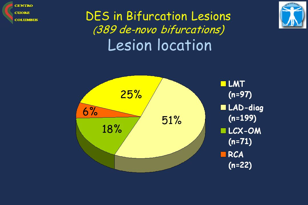 DES in Bifurcation Lesions Lesion location