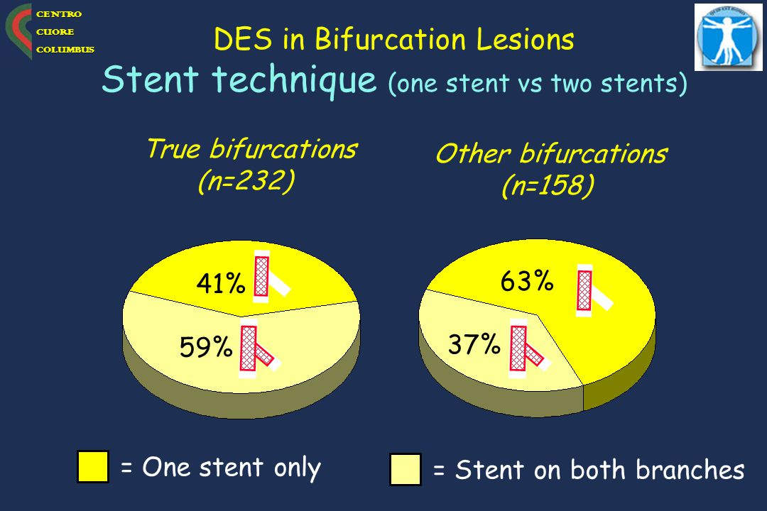 Stent technique (one stent vs two stents)
