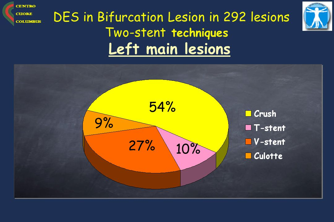 DES in Bifurcation Lesion in 292 lesions