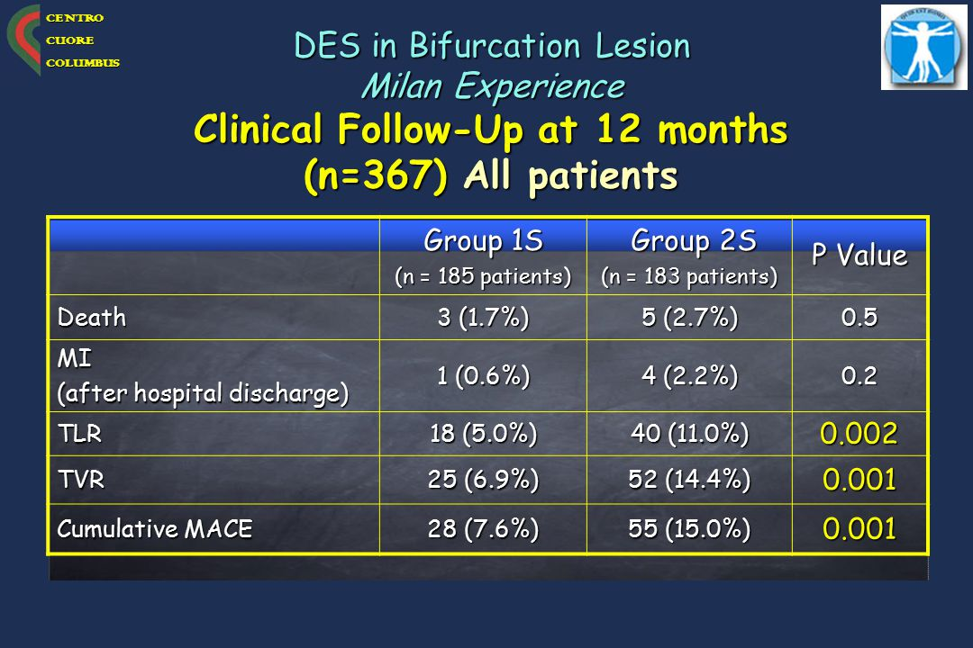 Clinical Follow-Up at 12 months (n=367) All patients