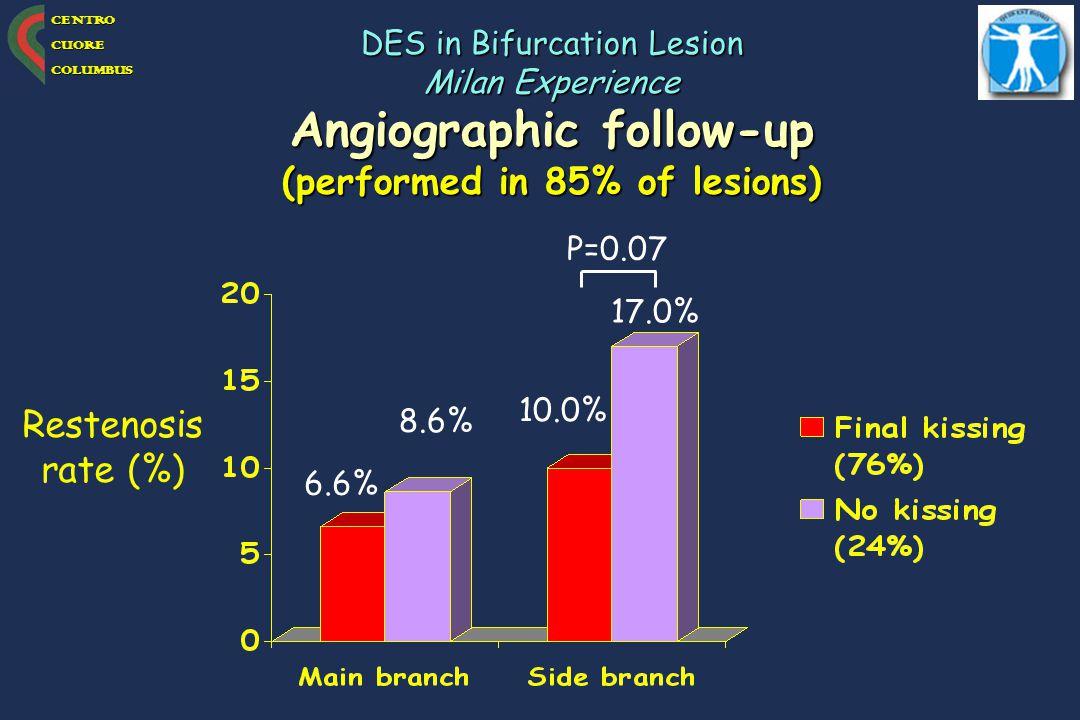 Angiographic follow-up (performed in 85% of lesions)