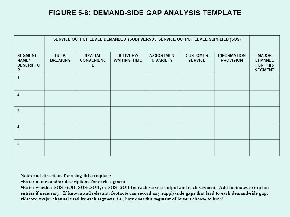 Chapter 5 Gap Analysis Sources of Gaps Types of Gaps - ppt video ...