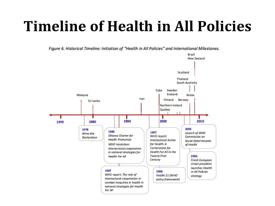 Timeline of Health in All Policies