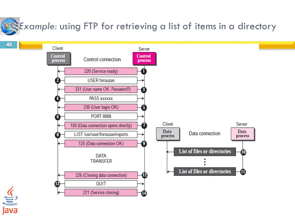 Example: using FTP for retrieving a list of items in a directory