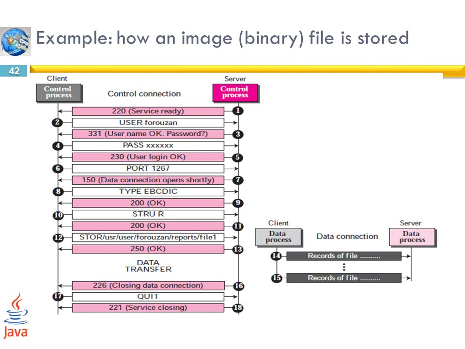 Example: how an image (binary) file is stored
