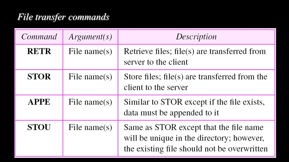 File transfer commands