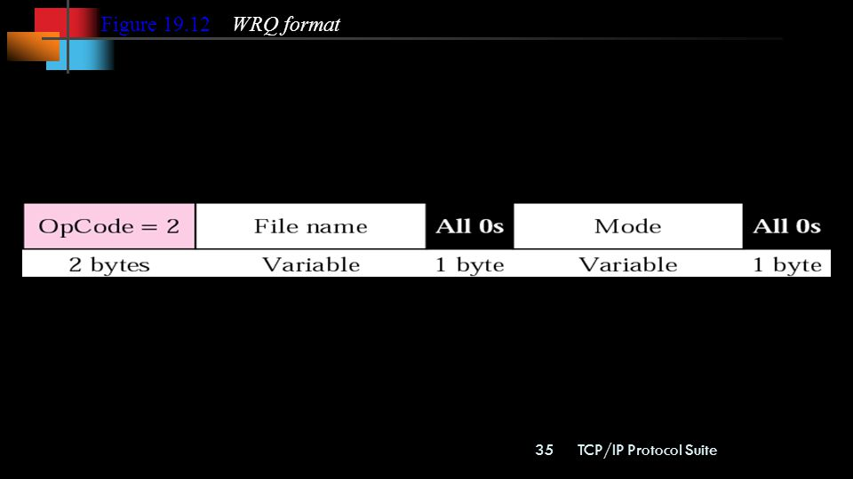 Figure WRQ format TCP/IP Protocol Suite