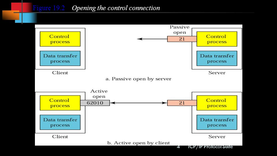 Figure 19.2 Opening the control connection