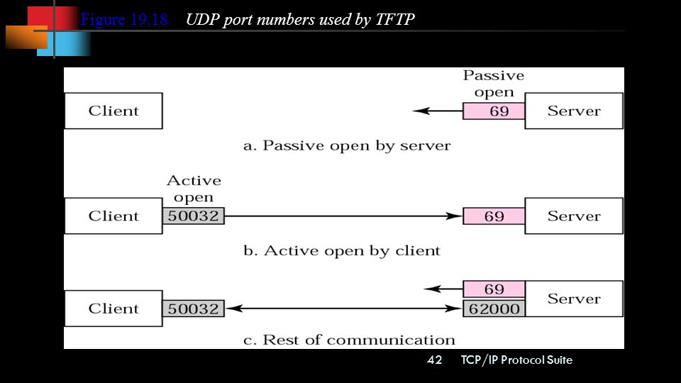 Figure UDP port numbers used by TFTP