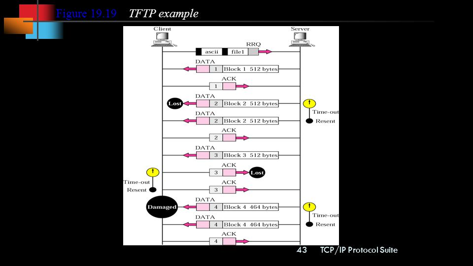 Figure TFTP example TCP/IP Protocol Suite