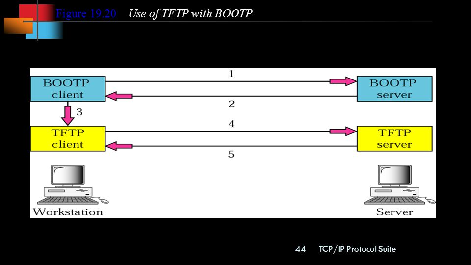 Figure Use of TFTP with BOOTP