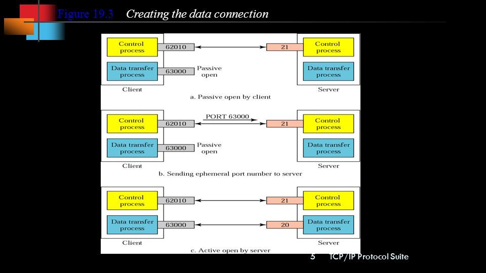 Figure 19.3 Creating the data connection