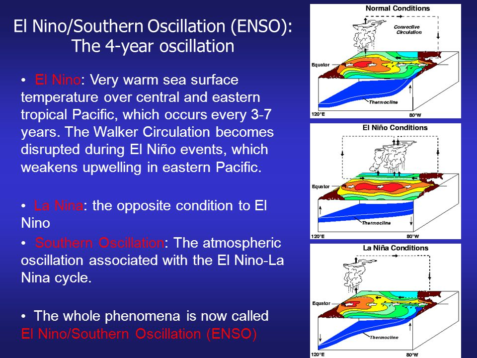El Nino/Southern Oscillation (ENSO): The 4-year oscillation