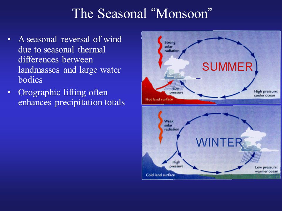 The Seasonal Monsoon