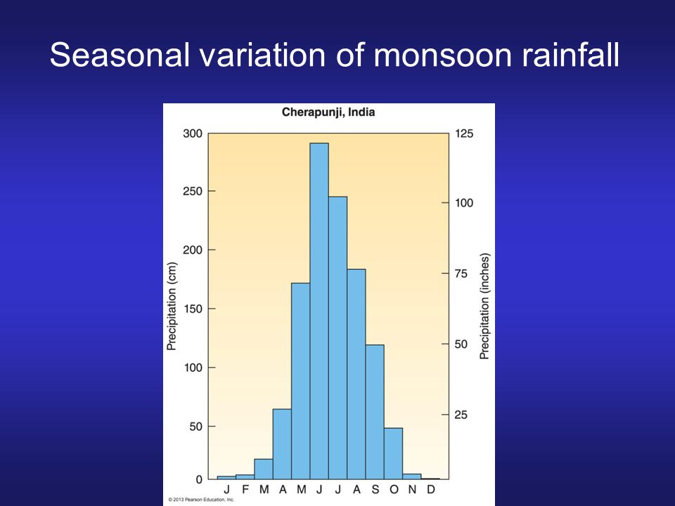 Seasonal variation of monsoon rainfall