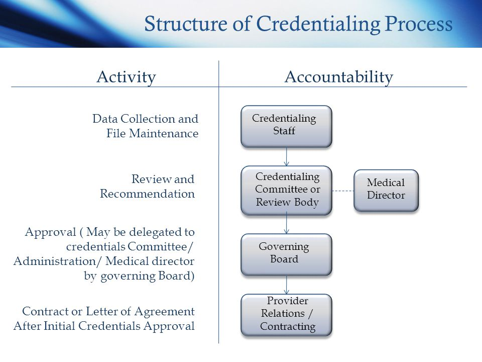 Credentialing Ppt Video Online Download