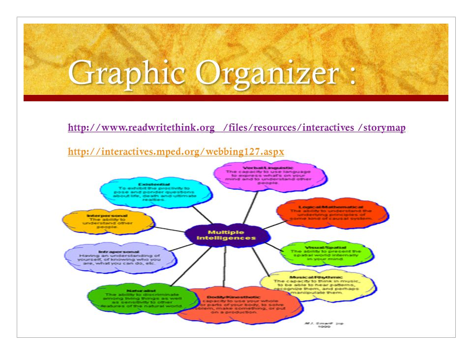Graphic Organizer :   /files/resources/interactives /storymap