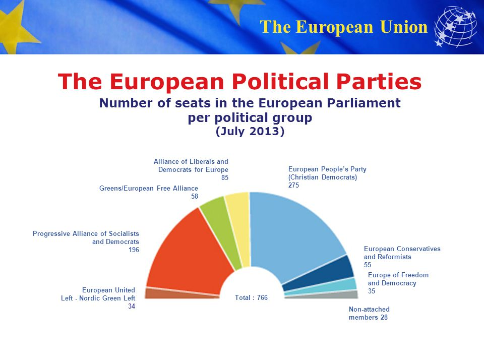 The European Political Parties