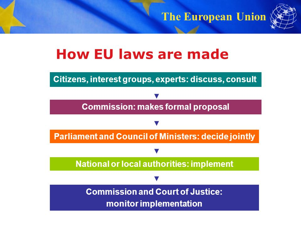 How EU laws are made Citizens, interest groups, experts: discuss, consult. Commission: makes formal proposal.