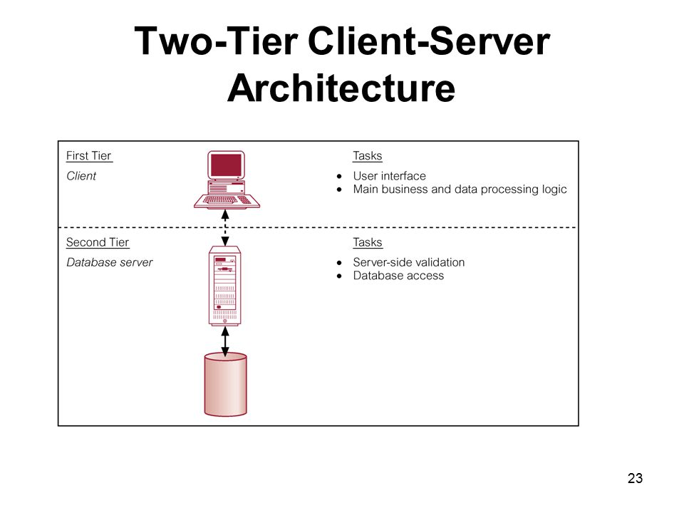 Two-Tier Client-Server Architecture